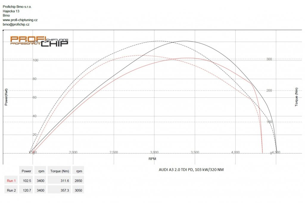 Měření výkonu Audi A3 2.0 TDI PD, 103 kW
