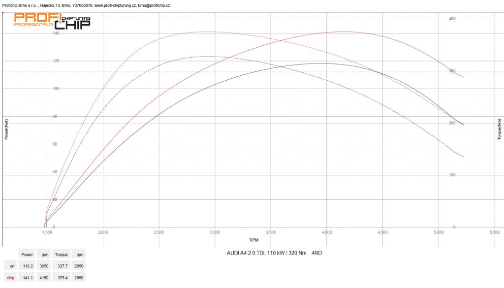 Měření výkonu Audi A4 2.0 TDI, 110 kW