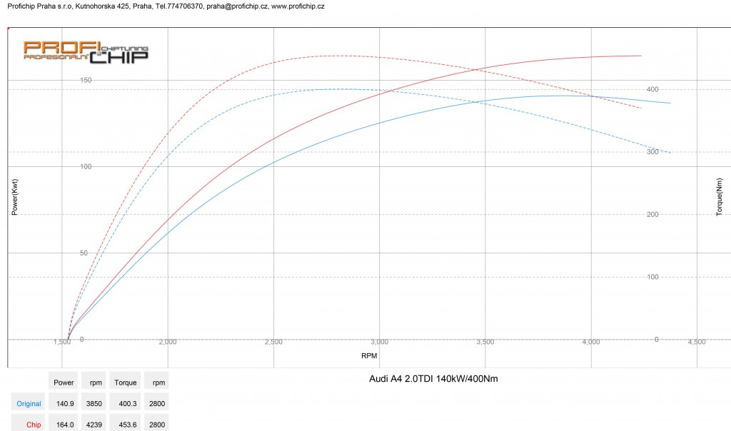 Měření výkonu Chiptuning Audi A4 B8 2.0 TDI 140 kW