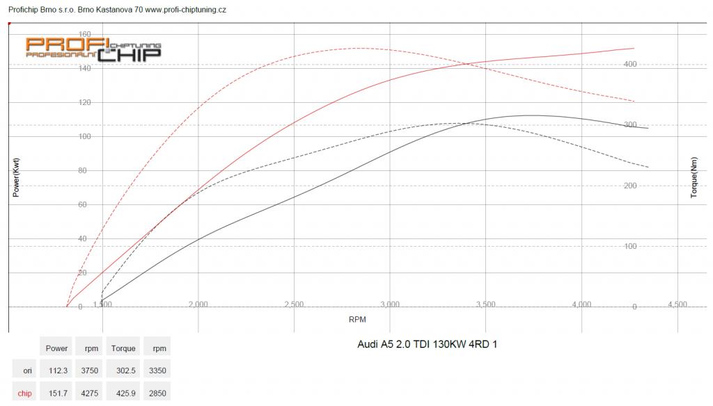 Měření výkonu Audi A5 - 2.0 TDI CR, 130 kW