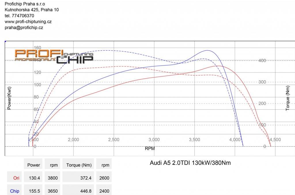 Měření výkonu Chiptuning Audi A5 2.0TDI 130kW