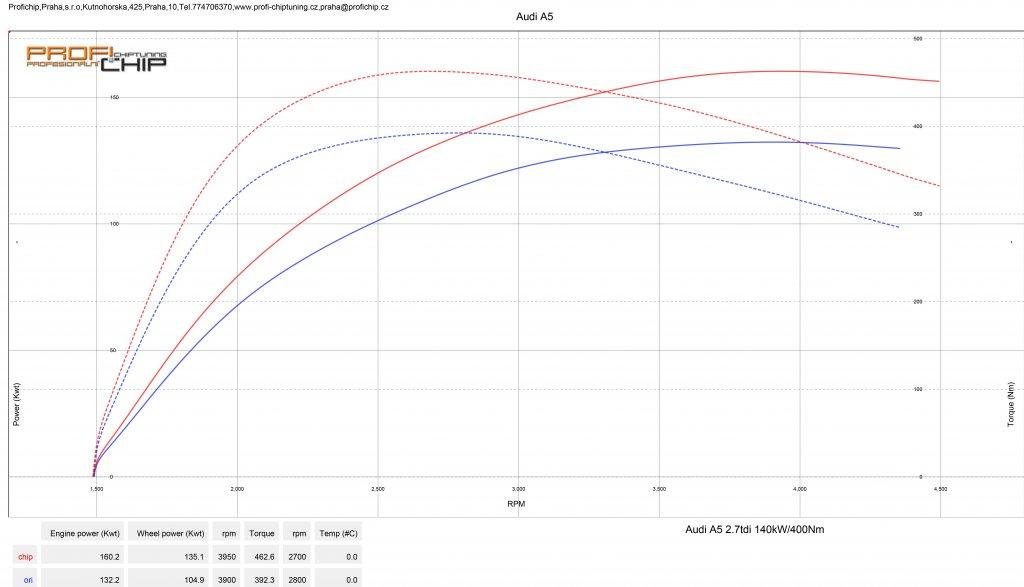 Měření výkonu Chiptuning Audi A5 2.7 TDI - 140 kW