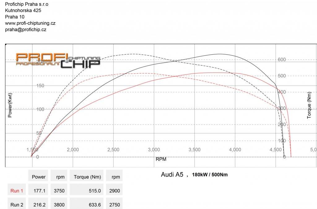 Měření výkonu Chiptuning Audi A5 3.0 TDI 180kW