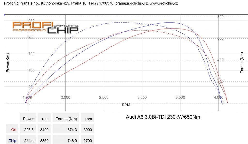 Měření výkonu Audi A6 3.0 Bi-TDI - 230kW