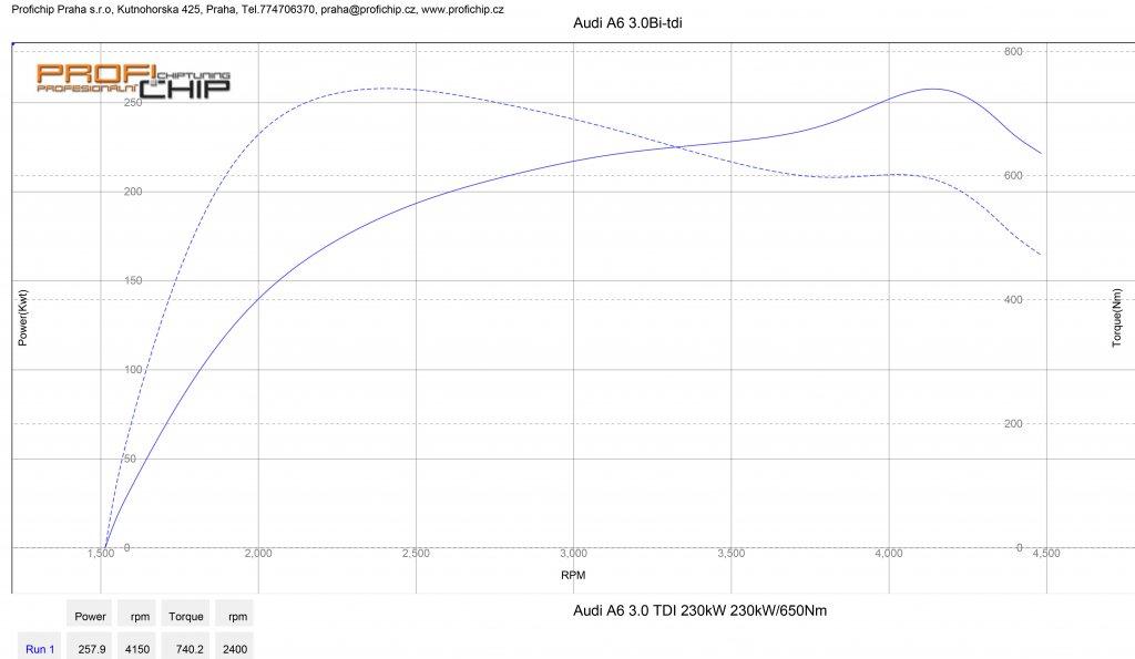 Měření výkonu Chiptuning Audi A6 3.0 Bi-TDI - verze Atest