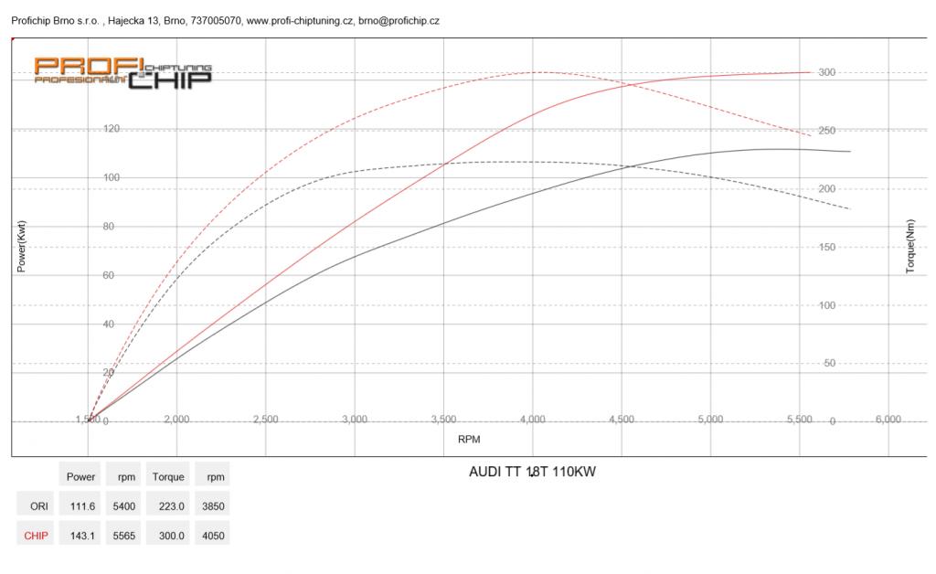 Měření výkonu Audi TT 1.8 Turbo, 110 kW