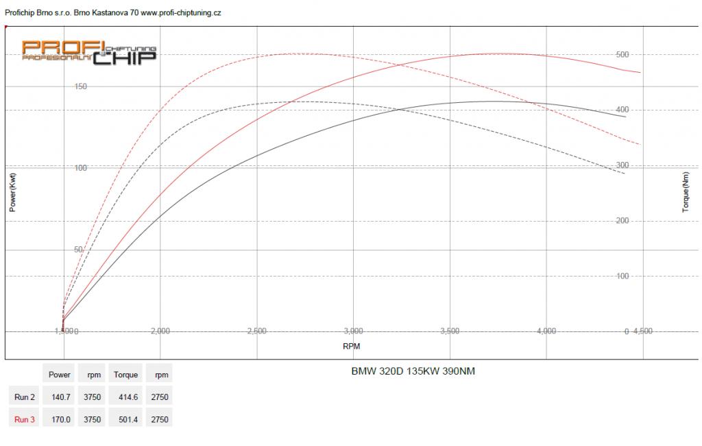 Měření výkonu BMW 3 E46 330D, 135 kW