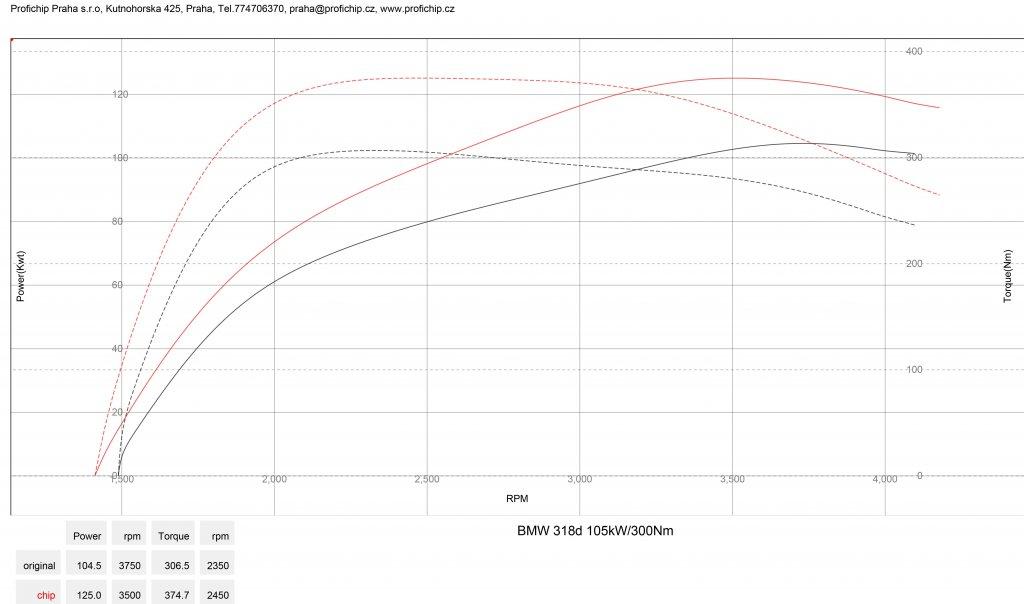Měření výkonu BMW 318D - 105 kW
