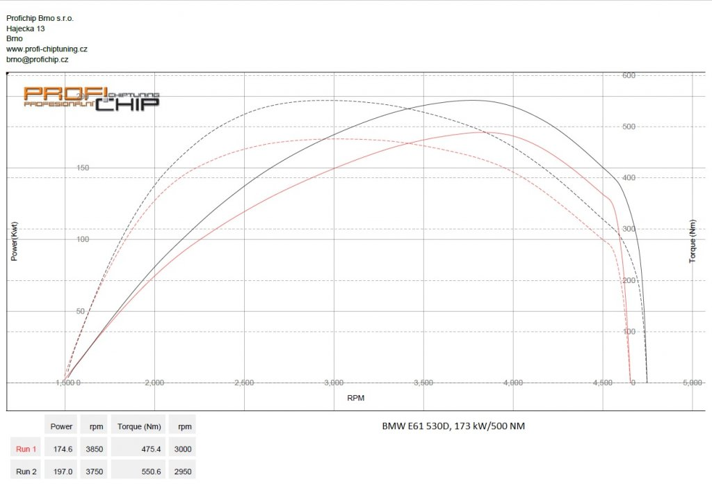 Měření výkonu Chiptuning BMW E61 530D, 173 kW
