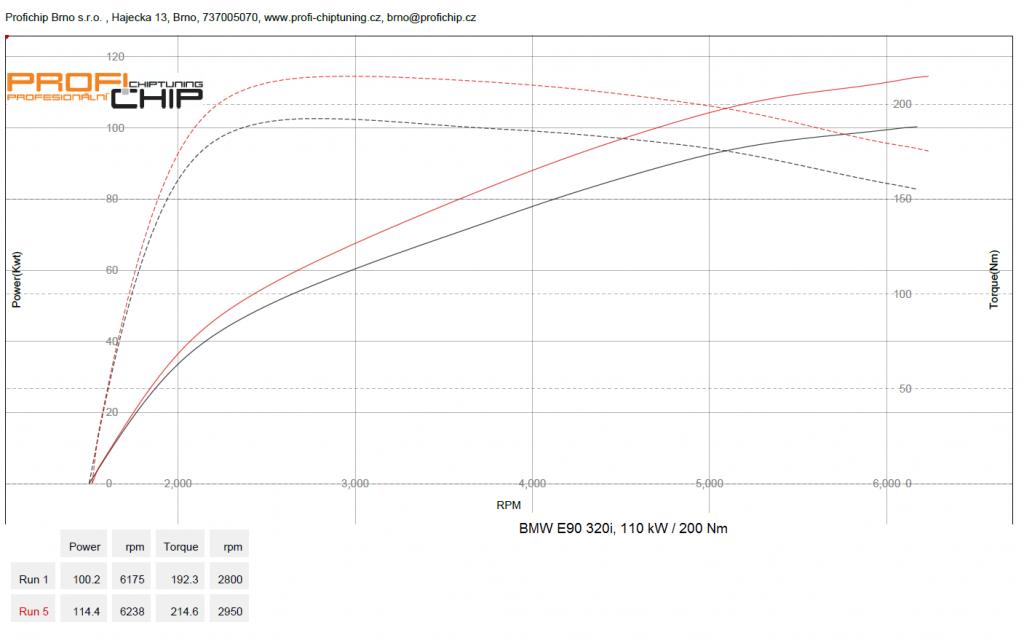 Měření výkonu Chiptuning BMW E90 320i, 110 kW / 320 Nm