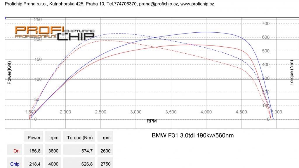 Měření výkonu BMW F31 3.0 TDI, 190 kW