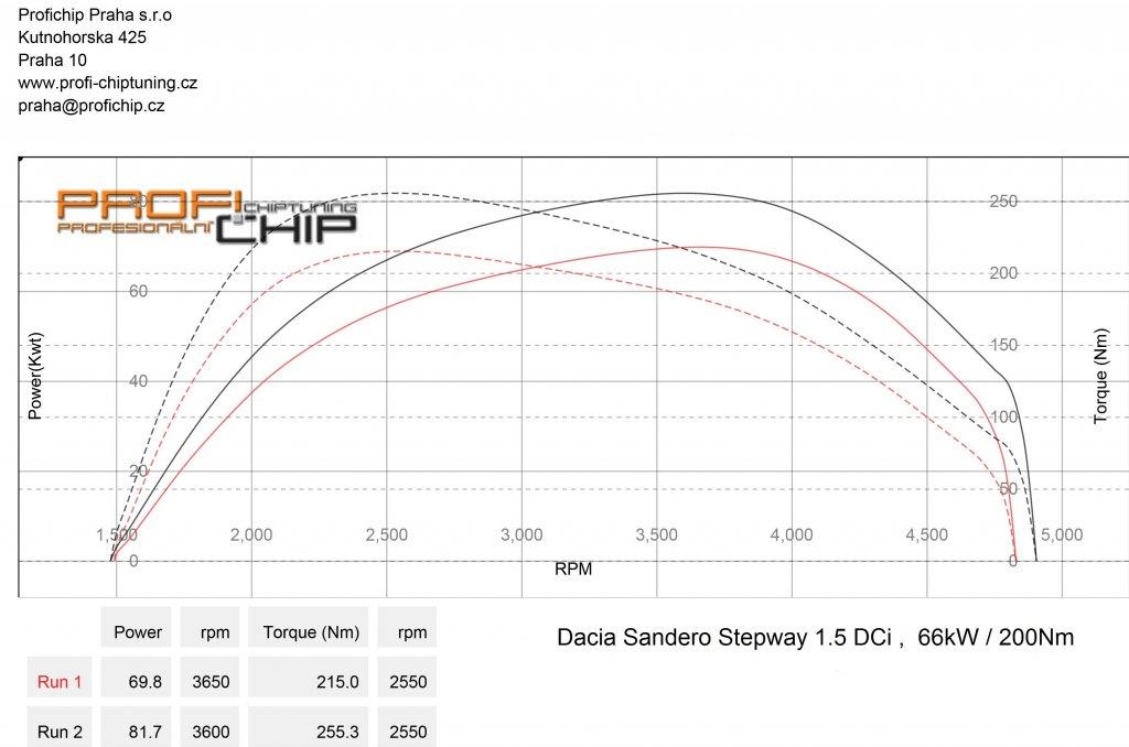 Měření výkonu Chiptuning Dacia Sandero Stepway 1.5 DCi 66kW