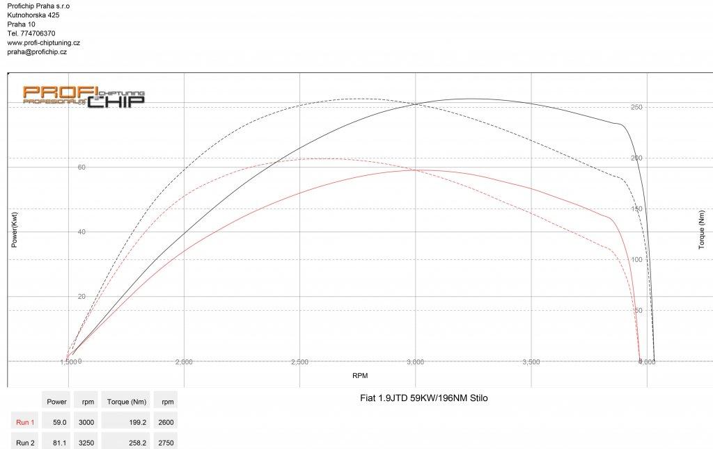 Měření výkonu Chiptuning Fiat Stilo 1.9 JTD 59kW