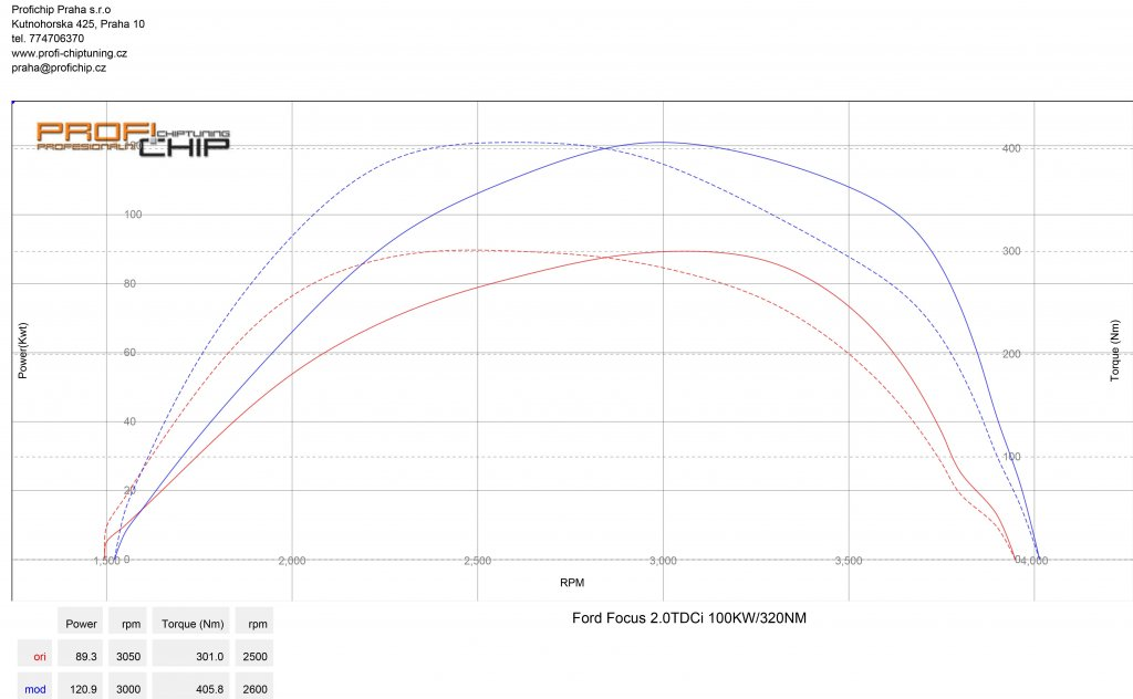 Měření výkonu Ford Focus 2.0TDCI 100kW