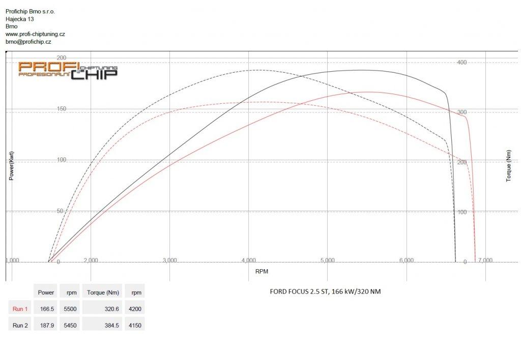 Měření výkonu Chiptuning Ford Focus 2.5 ST, 166 kW