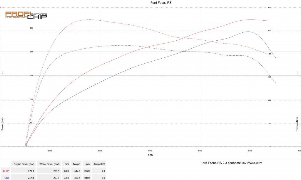 Měření výkonu Chiptuning Ford Focus III RS - 247 kW