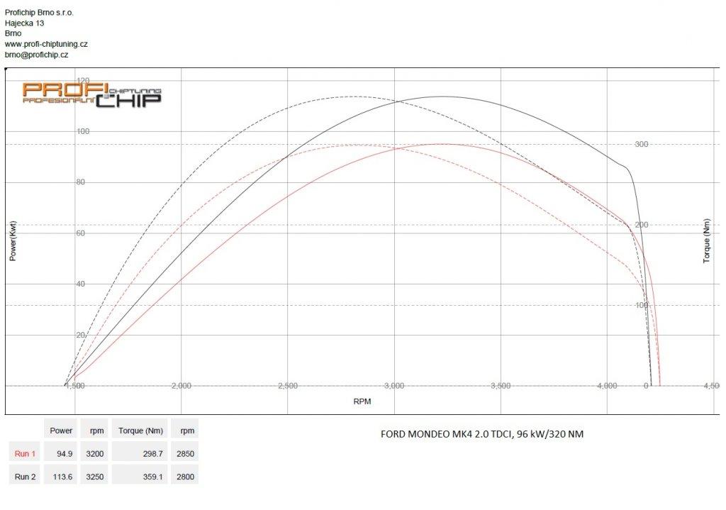 Měření výkonu Ford Mondeo MK4 2.0 TDCI, 96 kW