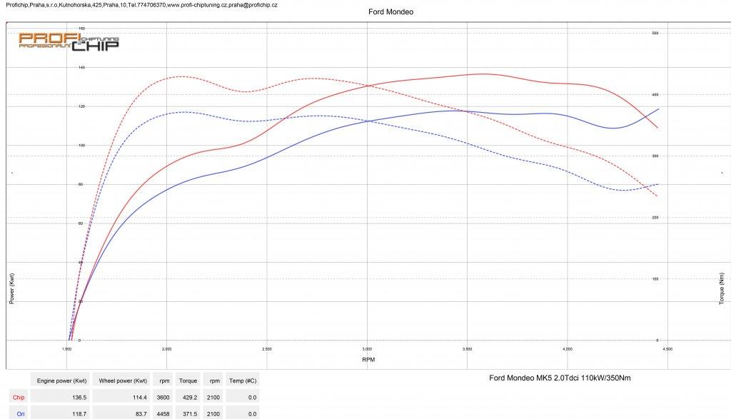Měření výkonu Chiptuning Ford Mondeo MK5 2.0 TDCI - 110 kW