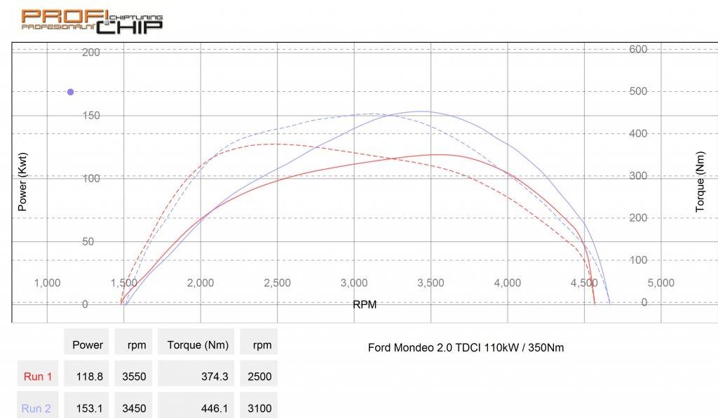 Měření výkonu Chiptuning Ford Mondeo MK5 2.0TDCI 110kW