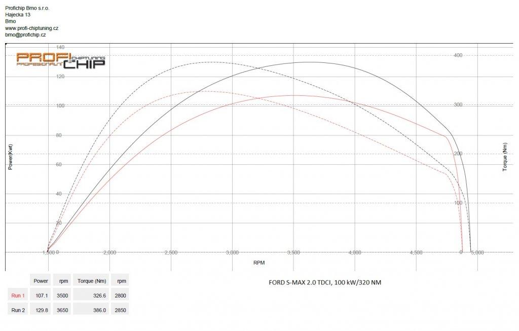 Měření výkonu Chiptuning Ford S-Max 2.0 TDCI, 100 kW