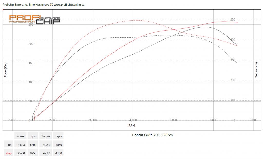 Měření výkonu Honda Civic 2.0T Type R, 228 kW