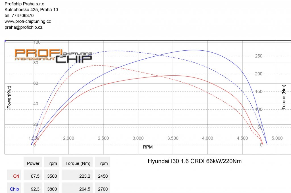 Měření výkonu Chiptuning Hyundai i30 66kW