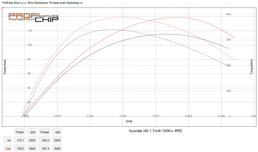 Měření výkonu Hyundai i40, 1.7 CRDi, 100 kW