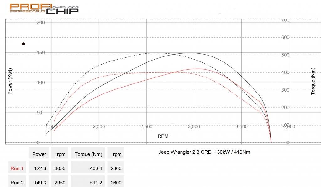 Měření výkonu Jeep Wrangler 2.8CRD