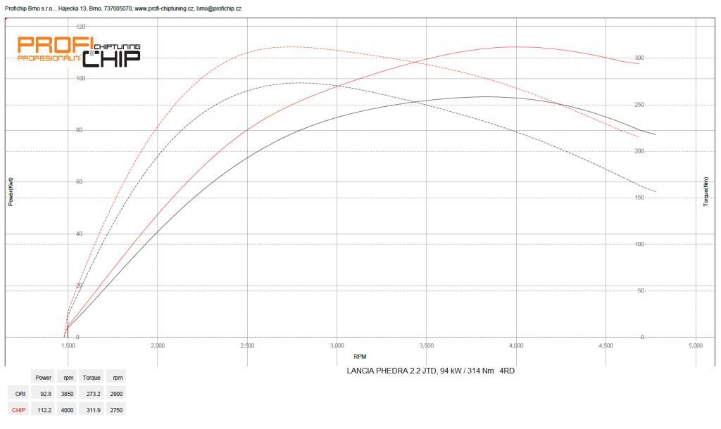 Měření výkonu Lancia Phedra 2.2 JTD, 94 kW