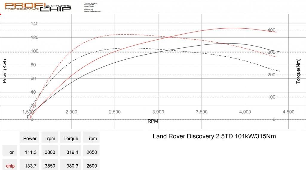 Měření výkonu Chiptuning Land Rover Discovery 2.5 TD5 - 101 kW