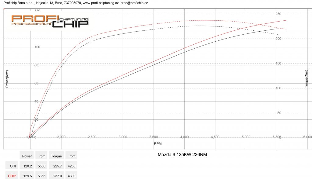 Měření výkonu Mazda 6 2.5 MZR - 125kW