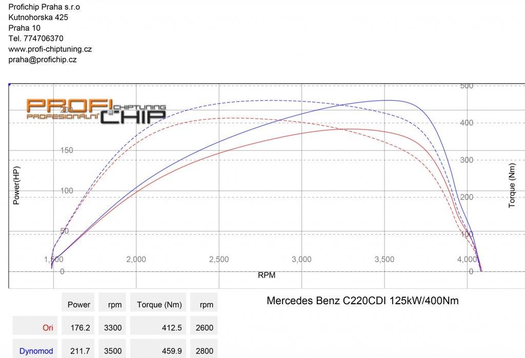Měření výkonu Chiptuning Mercedes-Benz C 220DCI 125kW