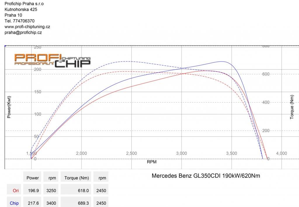 Měření výkonu Mercedes-Benz GL 350CDI 190kW