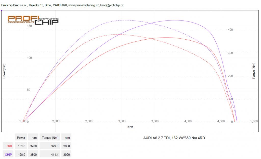 Měření výkonu Chiptuning Audi A6 2.7 TDI, 132 kW
