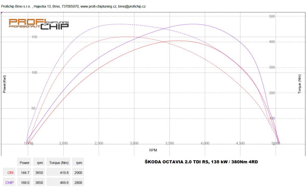 Měření výkonu Měření výkonu vozu Škoda Octavia III. 2.0 TDI RS, 135 kW