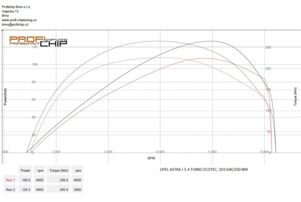 Měření výkonu Opel Astra J 1.4 Turbo ECOTEC, 103 kW
