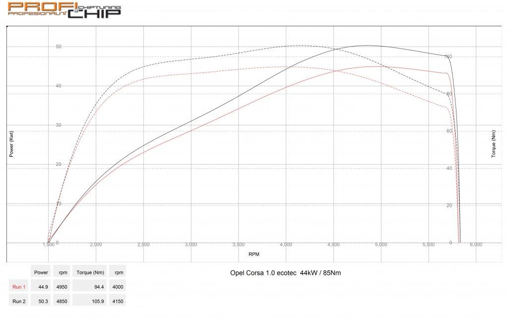 Měření výkonu Opel Corsa 1.0 Ecotec 44kW