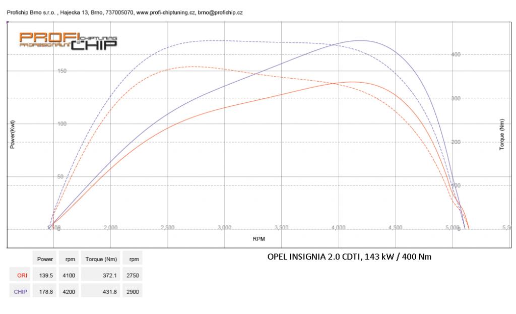 Měření výkonu Chiptuning Opel Insignia BiTurbo 2.0 CDTi, 143 kW