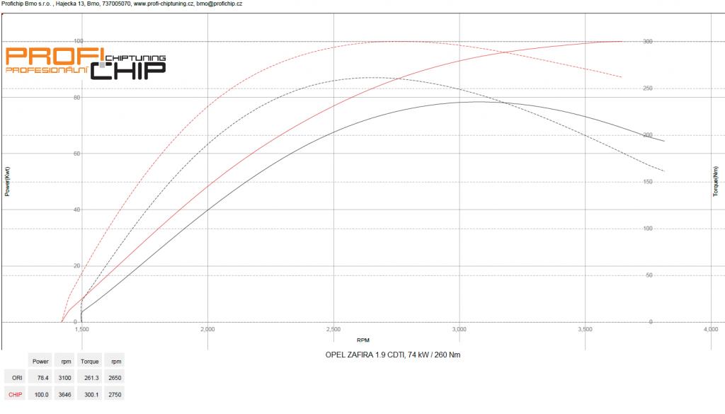 Měření výkonu Chiptuning Opel Zafira 1.9 CDTI, 74 kW
