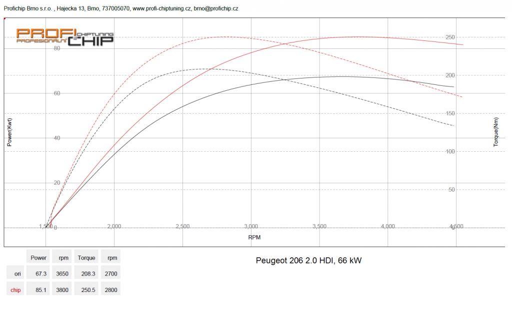 Měření výkonu Chiptuning Peugeot 206 - 2.0 HDI, 66 kW