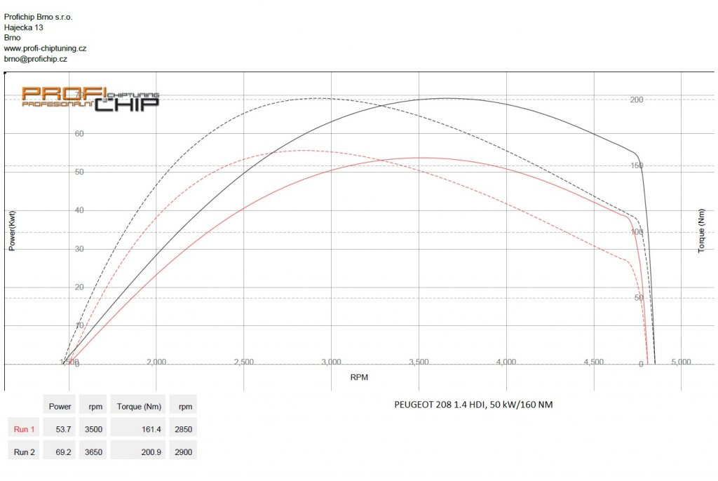 Měření výkonu Chiptuning Peugeot 208 1.4 HDI, 50 kW
