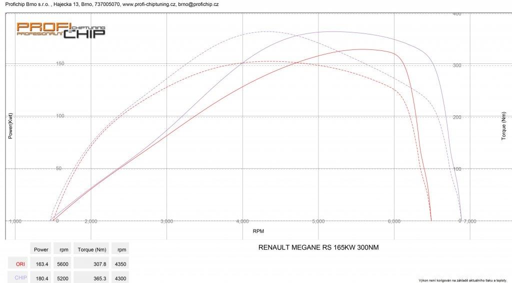 Měření výkonu Chiptuning Renaul Megane 2.0 T Sport - 165 kW