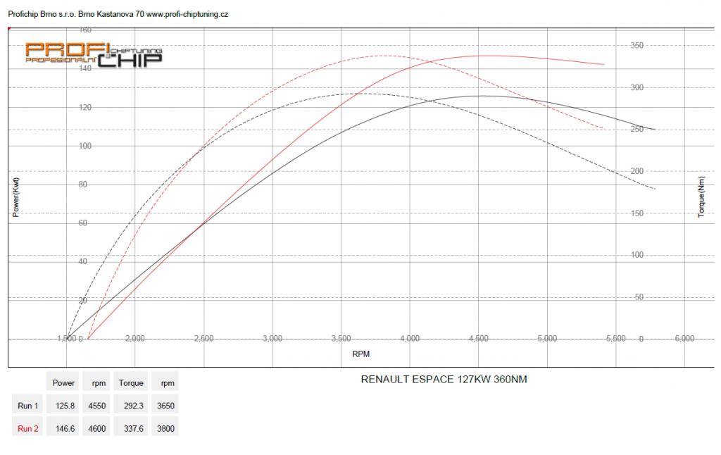 Měření výkonu Chiptuning RENAULT ESPACE II - 2.0 DCI DPF, 127 KW