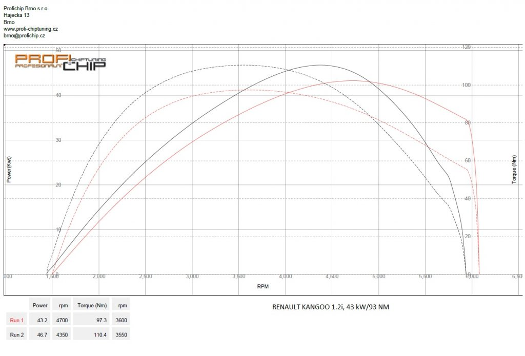 Měření výkonu Chiptuning Renault Kangoo 1.2i, 43 kW