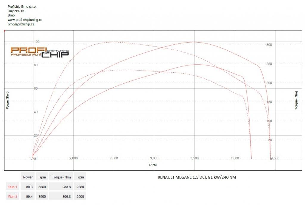 Měření výkonu Chiptuning Renault Megane 1.5 DCI, 81 kW