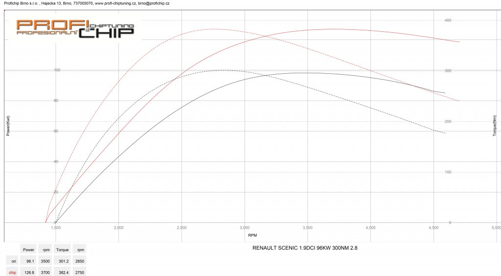 Měření výkonu Chiptuning Renault Scénic 1.9 DCI - 96kW