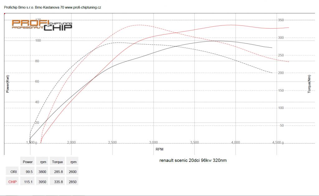 Měření výkonu Chiptuning Renault Scenik 2.0DCI, 96 kW, 320 Nm