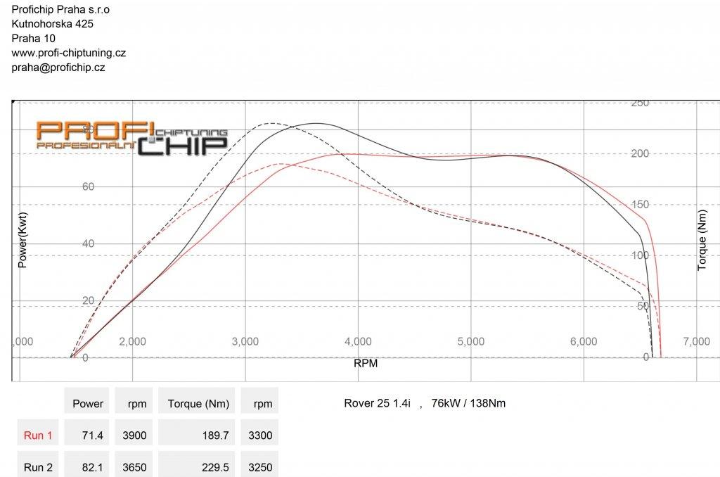 Měření výkonu Chiptuning Rover 25 1.4I 214SI 76kW