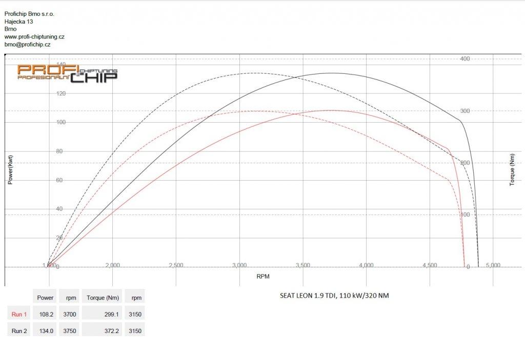Měření výkonu Chiptuning Seat Leon 1.9 TDI, 110 kW