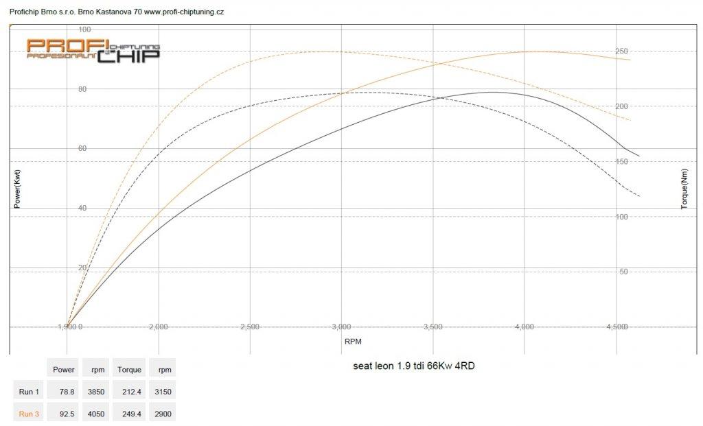 Měření výkonu Chiptuning Seat Leon I - 1.9 TDI, 66 kW